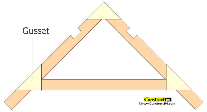 small shed plans 4'x4' gable shed gusset